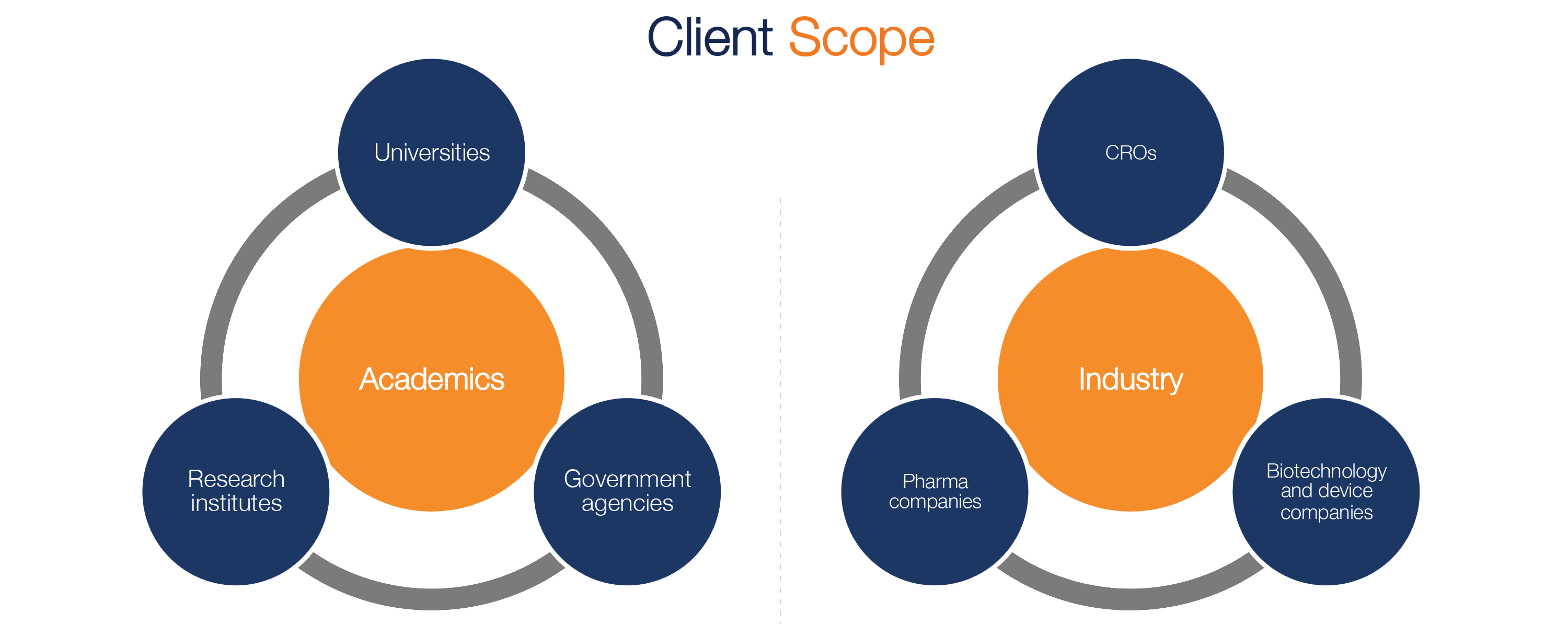 Client Scope Dacima Software